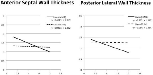 Correlation of LV Wall Thickness and Aortic Valve Area By 2-D Echo and CMR Methods.