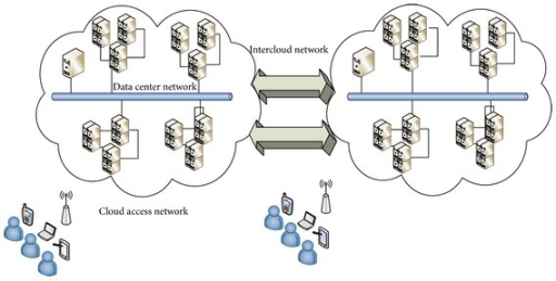 Mobile cloud computing basic network architecture.