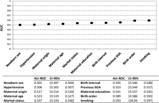Area under the receiver operating characteristic curve to compare the discriminatory accuracy of different models to distinguish between small for gestational age (SGA) and non-SGA babies.
