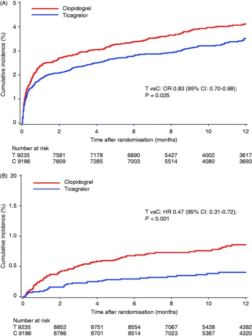 "Cumulative Kaplan–Meier estimates of (A) time to pulmonary AE on-treatment and (B) the time to death following pulmonary AE on-treatment, out of all randomized patients who received at least one dose of study medication, comparing treatment with ticagrelor (""T"", N = 9235) and clopidogrel (""C"", N = 9186). p Values and odds ratio (OR) are from multivariable logistic regression for modelling the probability of the event using treatment group and baseline factors (gender, age, weight, asthma, chronic obstructive pulmonary disease, diabetes, smoker, congestive heart failure, chronic renal disease, peripheral arterial disease and clopidogrel pre-randomization) as independent variables. CI = confidence intervals."