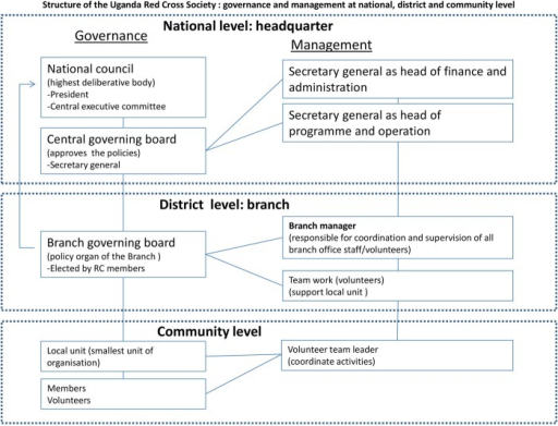 Schematic showing the Uganda Red Cross Society governance and management structure at national, branch and community level.