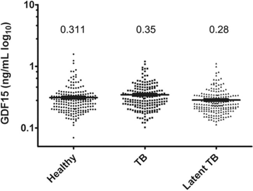 Serum GDF15 is not related to tuberculosis infection.Scatter plots showing the serum GDF15 levels in healthy subjects (n = 202) and patients with active tuberculosis (TB, n = 200) or latent TB (n = 200) infection by ELISA. The black line indicates the mean, for which the value is indicated on the top of the scatter plot.