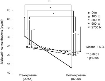 Mean (+S.D.) melatonin concentrations of each morning light condition before (pre-exposure) and after (post-exposure) the nocturnal light exposure