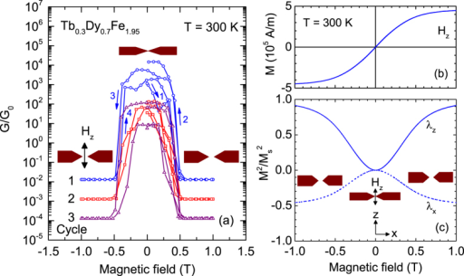 Magnetostriction-controlled conductance switching of Tb0.3Dy0.7Fe1.95 at room temperature.(a) Semi-logarithmic plot of the conductance G in a magnetic field Hz applied along the z axis. Cycles 2 and 3 have been successively shifted downward by one decade with respect to cycle 1 for clarity. Cartoons visualize the contact configuration in magnetic field due to magnetostriction. (b) Magnetization M vs. Hz. (c) calculated from M(Hz) (solid line) shows the qualitative behaviour of the magnetostrictive strain λz in Hz. The corresponding strain along the wire axis (dashed line) is approximated by λx = −λz/2.