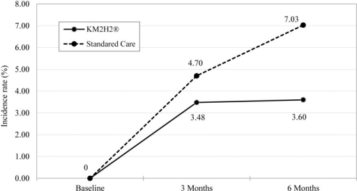 Differences in the incidence rate (%) of heart attack between the KM2H2 and the Standard Care Group.Note: The generalized mixed effect model was used to compute the adjusted incidence rate. The random intercept and slope and the main effect of time and group were considered. Covariates of age, gender, marital status, income, year of hypertension, adherence to medication, use of alcohol and tobacco were adjusted. The intervention effect (interaction term in the model) was not significant at 3 months (p = .331) and significant at 6 months post intervention (p = .028).