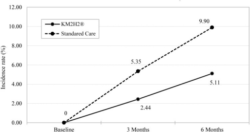 Differences in the incidence rate (%) of stroke between the KM2H2 Group and the Standard Care Group.Note: The generalized mixed effect model was used to compute the adjusted incidence rate. The random intercept and slope and the main effect of time and group were considered. Covariates of age, gender, marital status, income, year of hypertension, adherence to medication, use of alcohol and tobacco were adjusted. The intervention effect (interaction term in the model) was not significant at 3 months (p = .230) and significant at 6 months post intervention (p = .015).