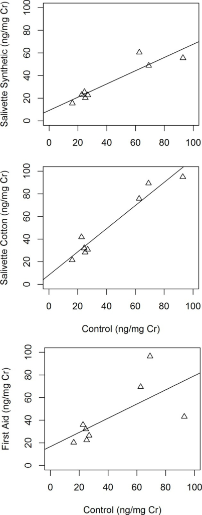 a) Correlation between urinary c-peptide per creatinine concentrations measured from controls and after recovery from Salivette synthetic collection devices (Pearson correlation coefficient, rs = 0.93, p<0.001). b)Correlation between urinary c-peptide per creatinine concentrations measured from controls and after recovery from Salivette cotton collection devices (Pearson correlation coefficient, rs = 0.97, p<0.001). c) Correlation between urinary c-peptide per creatinine concentrations measured from controls and after recovery from First aid collection devices (Pearson correlation coefficient, rs = 0.67, p = 0.071).