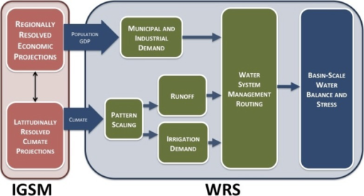 Schematic of connections between components of the IGSM framework and the WRS.Within the IGSM, the EPPA model produces economic projections, calculating population and GDP for each ASR. These determine municipal and industrial demands for water. Climate results from MESM are projected longitudinally via pattern scaling with archived GCM data. CLM determines runoff, and CliCrop calculates irrigation demands. Water demands and surface-water supply are fed into the WSM to optimize the routing of water across all ASRs. The resultant routing is then analyzed via water stress indicators.