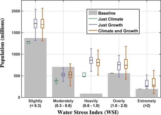 Population exposed to water stress based on WSI classifications using the 2041–2050 mean.Grey bars represent the number of people in each class in the baseline scenario (set to year-2000 value); the box-and-whisker plots show the distributional characteristics of the three ensemble scenarios.