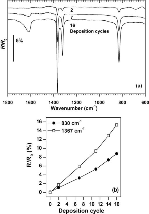 (a) Representative RAIR spectra of surface-grown copper(II) oxalate prepared by the indicated numbers of deposition cycles with acquisition being performed after dipping in oxalic acid solution (b) Band intensities as a function of the deposition cycles. All samples were grown on MUA-coated gold substrates, which were also used for recording background spectra.