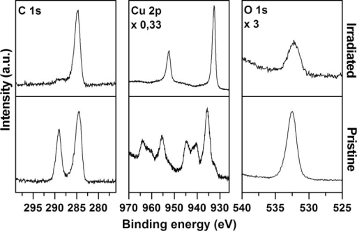 XP spectra in the ranges Cu 2p, O 1s, and C 1s recorded before (pristine) and after (irradiated) an electron exposure of 16000 μC/cm2 at 50 eV of surface grown copper(II) oxalate prepared by performing four deposition cycles. The sample was grown on a MUA-coated gold substrate.