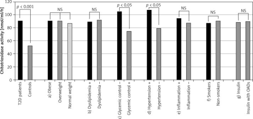 Chitotriosidase activity in examined population and in different subgroups of diabetic patients. First two bars illustrate activity of chitotriosidase in all patients with type 2 diabetes and controls. Next bars illustrate activity of chitotriosidase in distinguished subgroups of diabetic patients: a) patients with obesity, overweight and normal weight, b) patients with and without dyslipidemia, c) patients with poor and good short-term glycemic control, d) patients with poorly controlled hypertension and normalized blood pressure, e) patients with and without symptoms of inflammation, f) smokers and non-smokers, g) patients treated with insulin or insulin with oral antidiabetic drugs (OADs); ns – not statistically significant