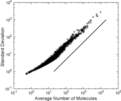 Standard deviation versus average number of molecules. Using the same data set and parameters as for Fig. 1, the relationship between the average and standard deviation was plotted for all chemical species. The solid line is for reference.