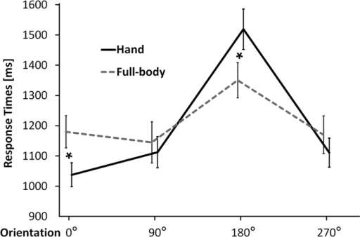 Stimulus-dependent modulation of the mental rotation function.Mean response times (RTs) as a function of stimulus and orientation. With respect to mental rotation of full-bodies, mental rotation of hands is more strongly affected by the orientation of the images. Error bars represent standard errors. Asterisks represent significant differences between hands and full-bodies (p < 0.05).