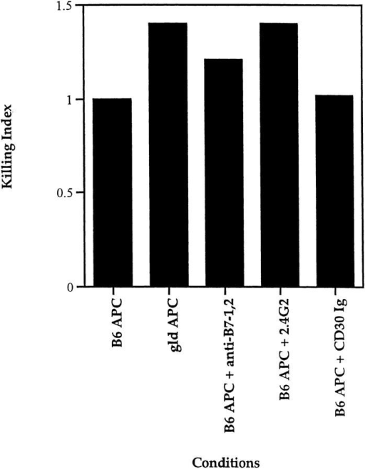 Characterization of the CD28-independent mechanism of  DP thymocyte apoptosis. DP thymocytes from CD28 KO mice were  presetimulated with platebound anti-TCR antibody for 6 h, then cocultured with APC from either gld mice or B6 Ly5.2 mice in the presence or  absence of the following reagents: anti-FcR antibody (2.4G2, 10 μg/ml);  the fusion protein CD30 Ig (10 μg/ml) which blocks CD30-CD30L interactions; or a combination of anti–B7-1 and anti–B7-2 antibodies (10  μg/ml each) which blocks B7 ligand engagement by both CD28 and  CTLA-4. To compare the effects of various reagents on TCR-CD28– mediated DPthymocyte apoptosis in experiments performed over time,  individual responses were normalized to their respective controls and the  normalized value is referred to as a killing index.