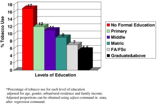Adjusted * percentage of tobacco use across various levels of education.