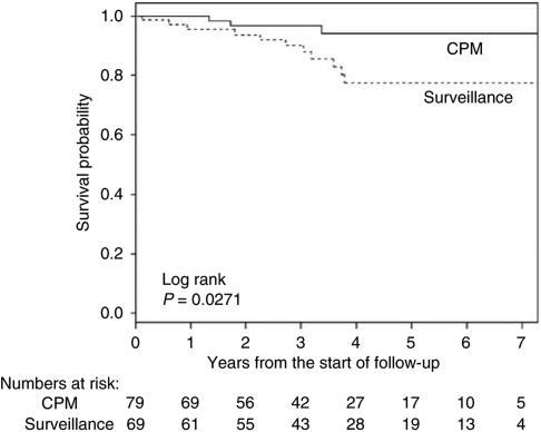 Overall survival in patients who opted for CPM vs patients who remained under surveillance.