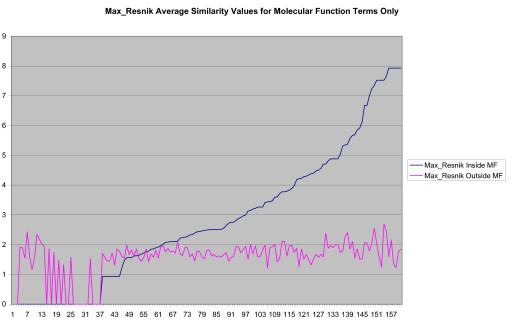 Average Pathway Similarity Values of Annotations Consisting only of Molecular Function Terms Using MaxResnik. Average of MaxResnik similarity values of gene products inside and outside a pathway.