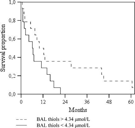 Kaplan-Meier survival curves for patients with baseline BAL thiols >4.34 μmol/L (n = 14) vs patients with BAL thiols <4.34 μmol/L n = 14). Log-rank test p = 0.051.