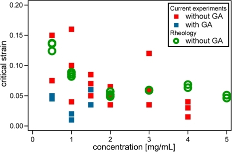Comparison of critical strains measured from bulk rheology and 2-point stretching.Comparison of critical strain measured from the PIV method ( such that , see Results) on locally stretched samples with the onset of strain stiffening ( such that , see Results) obtained from rheological measurements.