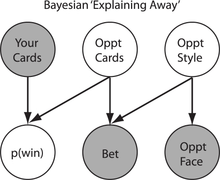 Poker bayesian