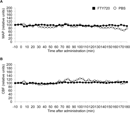 FTY720 does not affect basal cardiovascular parameters.Mean arterial pressure (A) and cerebral blood flow (B) were recorded for 10 min before and 180 min after oral administration of 1 mg/kg FTY720 in 100 µl PBS or 100 µl PBS alone. Values are expressed as relative units in relation to baseline values before the respective treatment (n = 3 per group, each mouse was an individual experiment).