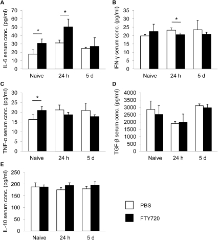 FTY720 changes serum cytokine levels.Serum cytokine concentrations of the pro-inflammatory cytokines IL-6, IFN-γ and TNF-α (A–C) and anti-inflammatory cytokines TGF-β and IL-10 (D,E) were measured in naïve mice and at 24 h and 5d after FTY720 or control treatment. Each assay was performed in duplicate (n = 5, serum sampling as 2–3 individual experiments, assays as one experiment). * P<0.05 between treatment groups at the respective time point.