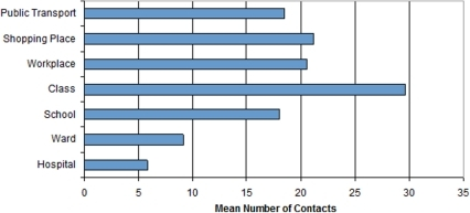 Mean numbers of contacts at different types of community structures (class contacts refer to the contacts within the same class; school contacts refer to the contacts with the same school but different classes. A ward is a residential section in a hospital for serving hospitalized patients; ward contacts refer to the contacts between the patients in the same wards; and hospital contacts refer to the contacts between the patients in the same hospital but different wards).