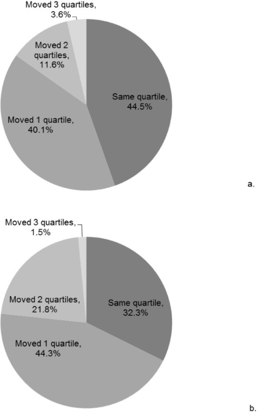 Stability/instability in steps/day for JHS participants with a) two or b) three valid assessment occasions .Legend: Participants who remained in the same steps/day quartile across the valid assessment occasions were considered 'stable', those who changed one quartile were considered 'moderately stable', those who changed two quartiles were considered 'moderately unstable', and those who changed three quartiles were considered 'unstable.'.