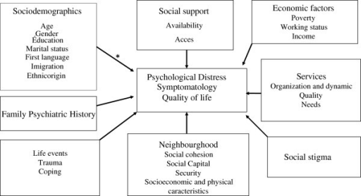Theoretical Model Including Variables Related To Mental Open I