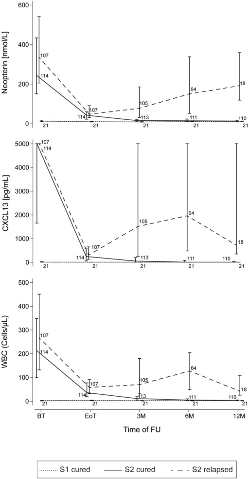 Kinetics of neopterin, CXCL13 and WBC during the follow-up.The variation in concentrations of the three markers in S1 cured patients, S2 cured patients and S2 relapsing patients are represented. Median concentrations at each time point are reported. Bars represent inter-quartile intervals. Numbers on the graphs represent the number of CSF samples assessed at each time point for each category of HAT patients. BT: before treatment; EoT: end of treatment; 3 M, 6 M, 12 M: 3, 6, 12 months after treatment. FU: follow-up.