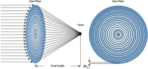 Zone plates for X-ray microscopy. Zone plates are made from concentric rings of material that focus the X-ray beam. The width of the outermost zone (Δrn) governs the maximum resolution achievable from data collected using the zone plate