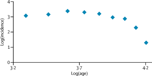 Log(incidence) vs log(age) for multiple sclerosisData from the Manitoba register.18 The line is not straight, showing that the disease process does not fit to a multistep model.