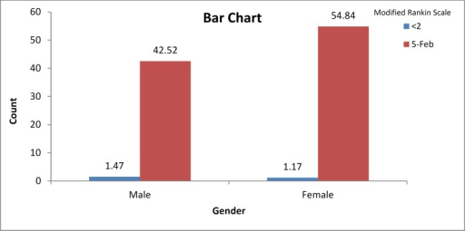 Modified Rankin Scale in both genders
