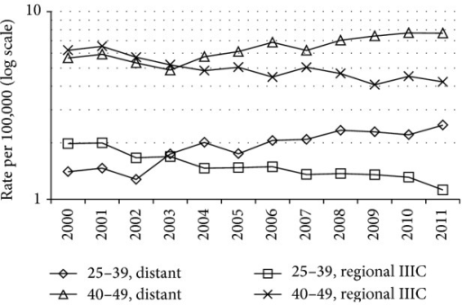 Age-standardized incidence rate for breast cancer diagnosed at ages 25–39 years and 40–49 years in 2000–2011: distant summary stage versus SEER breast-adjusted AJCC 6th stage IIIC within regional summary stage.