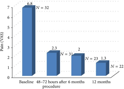 Pain score (VAS) at baseline, after procedure, and at 6-month and at 12-month follow-up.