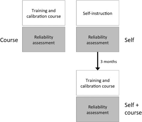 Flow Chart Of Research Methodology Course Self And Se Open I