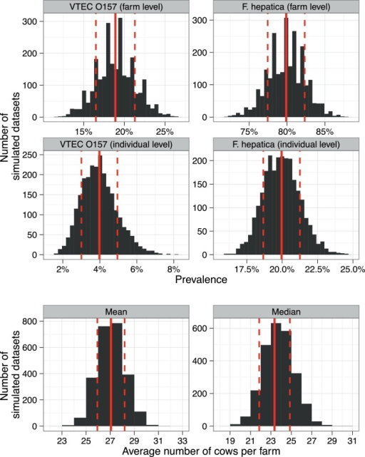 Distributions of summary statistics calculated for each of 2500 synthetic datasets. Top four panels show the farm-level and individual-level sample prevalence for VTEC O157 and F. hepatica. The bottom two panels show the distribution of the sample mean and sample median for the number of cows per farm. Solid red lines denote the mean of the distribution with dashed red lines denoting ±1 standard deviation. (For interpretation of the references to color in this figure legend, the reader is referred to the web version of this article.)