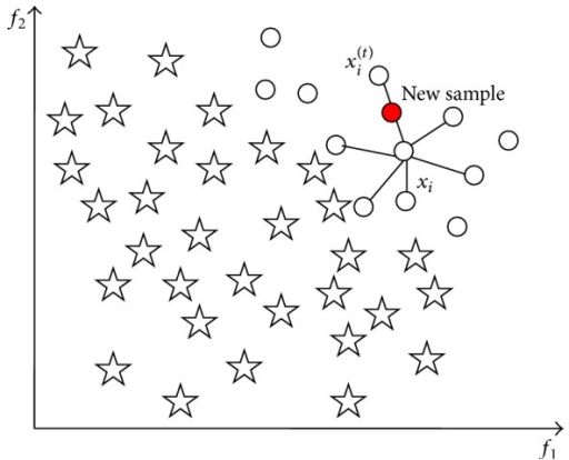 Sample xi, its K-nearest neighbors (K = 6), and the new synthetic sample by SMOTE.