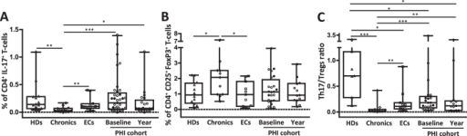 Alteration of Th17 and Treg subsets and Th17/Treg ratio at different stages of HIV infection.PBMCs were stimulated for 6 hours with anti-CD3/anti-CD28 or medium alone (background control) prior to intracellular staining. Background subtracted values of CD3+ CD4+ IL-17+ producing cells (Th17) are shown (A). Intranuclear staining for detection of CD3+ CD4+ CD25+ FoxP3+ cells (Tregs, B). Th17/Treg ratio was calculated for each patient (C). Boxes indicate median values with 25–75 percentiles and bars show the maximum and minimum values. Symbols represent individual patients: Healthy donors (Δ, HDs), Chronics (◊), Elite controllers (□, ECs) and primary HIV infection (PHI) cohort at baseline and one year p.i follow up (◦, typical progressors or TPs with CD4 counts above 350 cells/μl during the first year p.i; ∑, rapid progressors or RPs with CD4 counts below 350 cells/μl during the first year p.i). The p values obtained are depicted as * p < 0.05, ** p < 0.01 and *** p < 0.001.