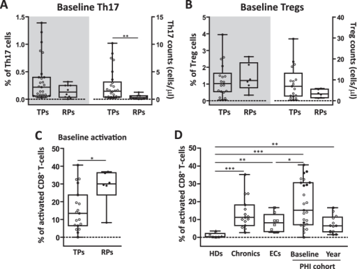 Th17 and Treg subsets among recently HIV-infected individuals that show different patterns of immune activation and disease progression.Comparison of baseline frequencies (right y axes) and absolute counts (left y axes) of Th17 (A) and Treg (B) cells between typical (TP, white symbols) and rapid (RP, black symbols) progressors. Baseline frequency of CD3+ CD8+ T-cells positive for CD38+ and HLA-DR+ activation markers was determined in TP and RP PHI sub-groups by flow cytometry (C). Frequency of activated CD8+ T-cells was determined for all groups (D). Boxes indicate median values with 25–75 percentiles and bars show the maximum and minimum values. Symbols represent individual patients within each group. The p values obtained are depicted as * p < 0.05, ** p < 0.01 and *** p < 0.001.