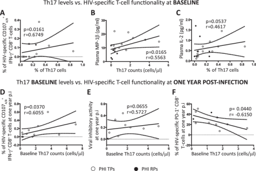 Correlations between Th17 baseline levels and HIV-specific CD8 T-cell responses previously associated with protection.Positive correlations found within PHI cohort at baseline: % of Th17 cells versus (vs.) % of HIV-specific CD107A/B+ IFN-γ+ CD8 T-cells (A) and plasma IL-2 levels (C); Th17 counts vs. plasma MIP-1β levels (B). Correlations between baseline Th17 levels and anti-HIV specific responses at later times p.i within PHI group: baseline Th17 counts vs. % of HIV-specific CD107A/B+ IFN-γ+ CD8 T-cells (D), viral inhibitory activity (E) and % of HIV-specific PD-1+ CD8 T-cells all at one year p.i (F). Soluble plasma proteins were determined by Luminex. HIV-specific CD8 functionality was determined with different assays: one of them allowed the evaluation of CD8 T-cells with the capacity to degranulate and simultaneously secrete IFN-γ upon HIV-peptides stimulation by flow cytometry (A and D), other measured the overall CD8 T-cell capacity to inhibit in vitro HIV-1 replication in autologous CD4 T-cells (E), and the last one measured the expression of the exhaustion marker PD-1 on HIV-specific CD8 T-cells determined upon HIV-peptides stimulation by flow cytometry (F). These assays are described in detail in our previous publications1148. Symbols distinguish individual patients from the different sub-groups indicated in the figure. PHI: primary HIV infection cohort. TPs: typical progressors. RPs: rapid progressors. All r and p values correspond to Spearman's correlations.