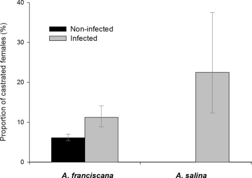 Castration effects in adult female A. franciscana and A. salina.Bars show 95% confidence intervals.