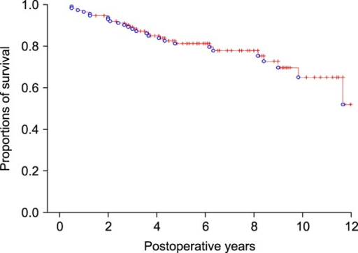 Overall patient survival curve in all 113 patients undergone right liver resection.