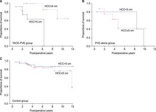Comparison of the overall patient survival curves according to tumor size with a cutoff at 5 cm in the TACE-PVE group (A), PVE-alone group (B) and control group (C).