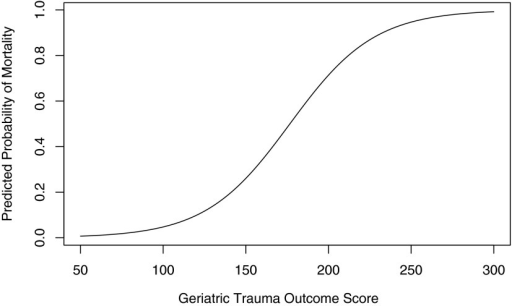 The sigmoid-shaped curve showing the predicted probability of mortality across the spectrum of Geriatric Trauma Outcome scores.