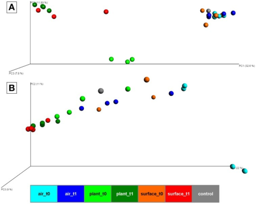 PCoA plot with scaled coordinates by percent explained based on Bray-Curtis distances of rarefied OTU tables (4062 sequences for bacteria and 6839 sequences for fungi). (A) shows results of the bacterial 16S rRNA gene amplicons. (B) shows results of the fungal ITS amplicons. Spheres are colored according to the indoor space and the time points as highlighted in Figure 1. The control in gray was a sample from the lab environment outside the chamber after the isolation period.
