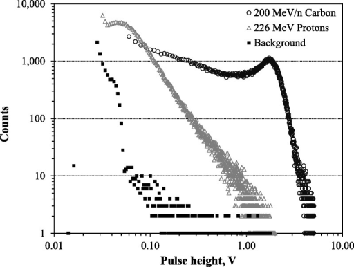 MCA spectra compared for 226‐MeV protons and 200‐MeV n−1 carbon ions. Background (source off) is plotted for comparison. The x-axis was converted from channel number to pulse height in volts.