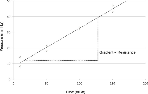 Estimation of catheter resistance.Resistance was calculated as the gradient of a pressure-flow plot. Results that were a poor fit to a least squares regression line (R2 <85%) were termed non-laminar, and resistance was not estimated.