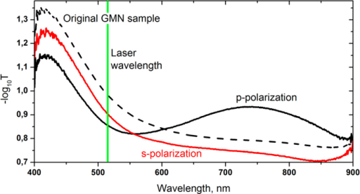 Absorbance spectra of original GMN (dashed), and after laser irradiation with 0.5 J/cm2 fluence (solid) in s (red) in p (black) polarized light.Green line denotes the wavelength of the modifying laser.